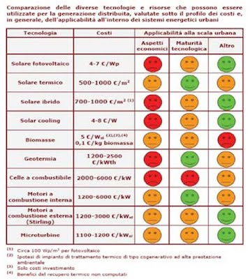 tabella tecnologie produzione energia distribuita