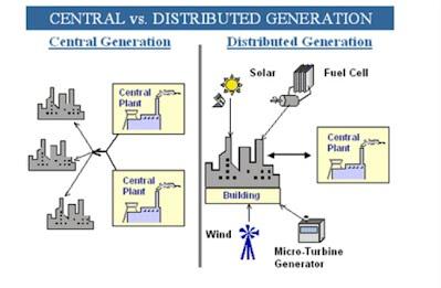 energia distribuita