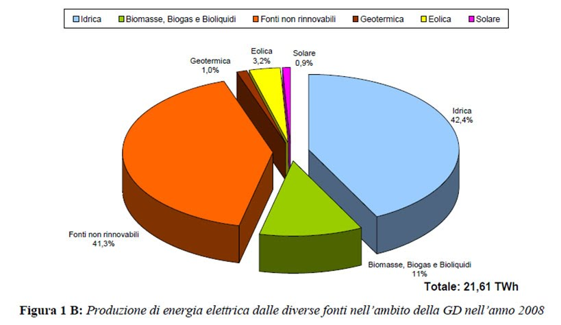 grafico fonti energia elettrica distribuita